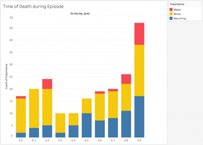 Graph showing time of death during episode