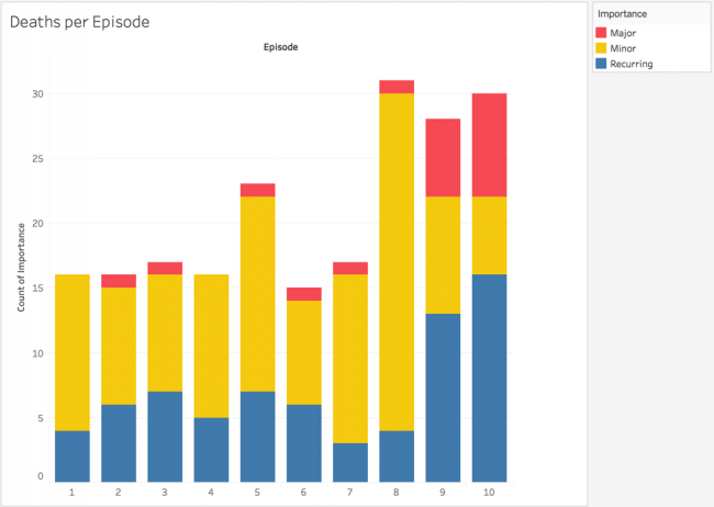 Graph of death per episode