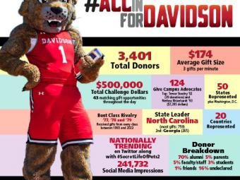Infographic showcasing AllInForDavidson results with Lux, the Wildcat